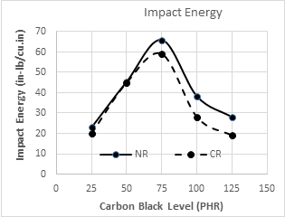 Impact Energy Graph for Carbon Black Level