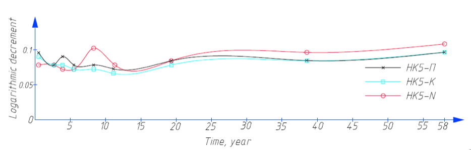 Picture 2 – Graph of the dependence of the logarithmic decrement of the elastomeric material from time