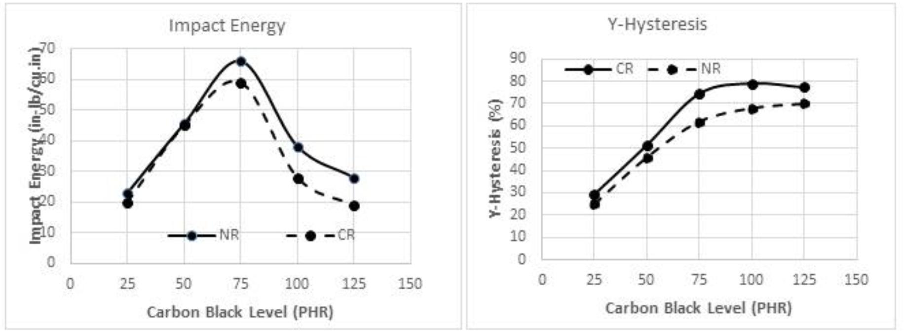 Darbe enerjisi ve Histeresis eğrilerinin karbon siyahı ile değişimi